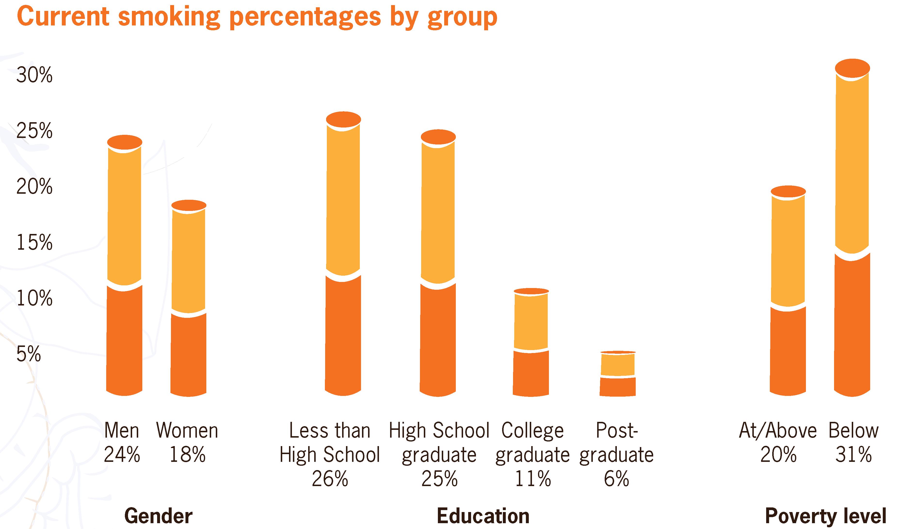 Illinois ups its minimum smoking age from 18 to 21